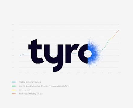 Tyro Payments